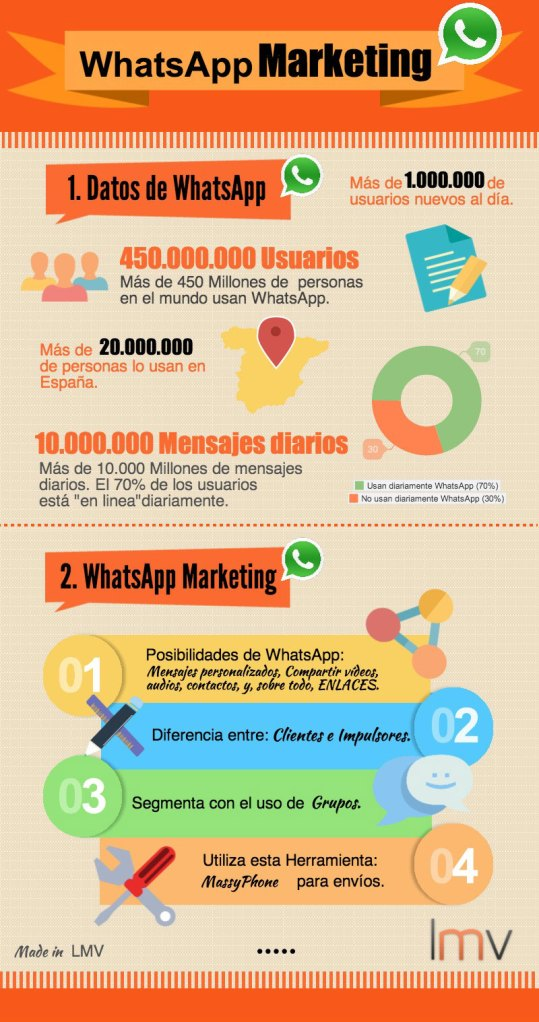 Infografia whtasapp marketing Luis M. Villanueva