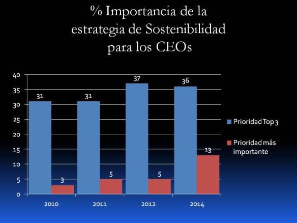Importancia de la estrategia de sostenibilidad CEOs