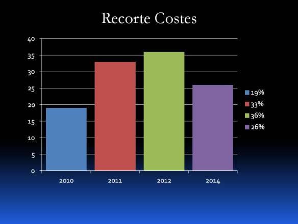 Recorte Costes